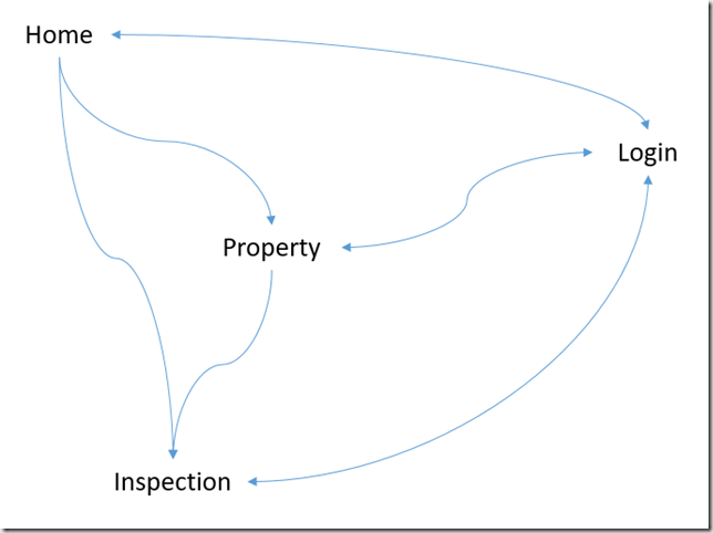 Navigation Flow for Real Estate Inspector Application for Windows Phone
